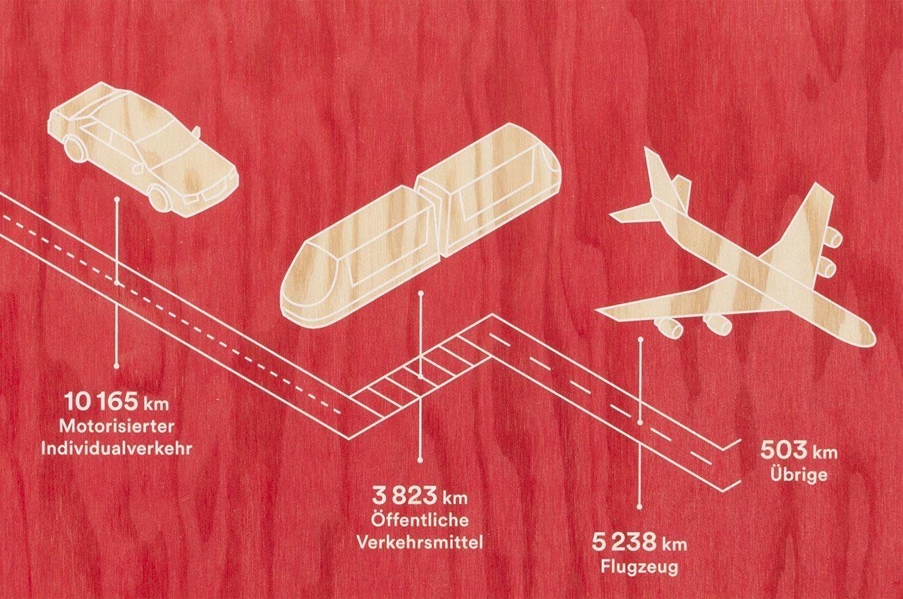 Infografiken zum Thema Suffizienz in der Stadt fürs Eco Festival Basel