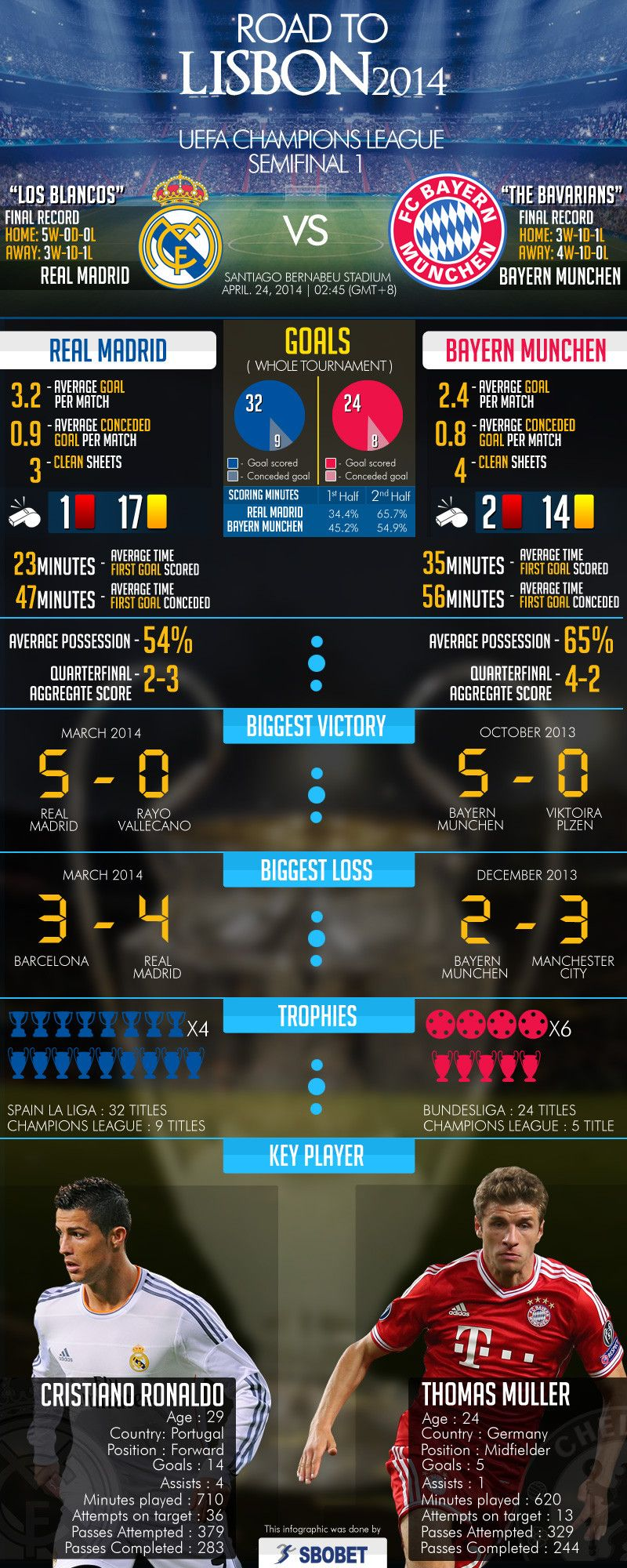 Uefa Champions League Semifinals Real Madrid Vs Bayern Munchen Infographic Champions League Real Madrid Madrid Vs Bayern