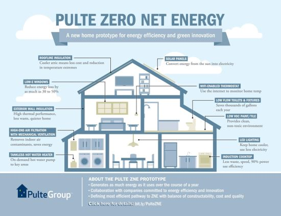 Net Zero Energy Homes For The Masses Mother Earth News In 2020 Eco House Design Energy Efficient House Plans Green House Design