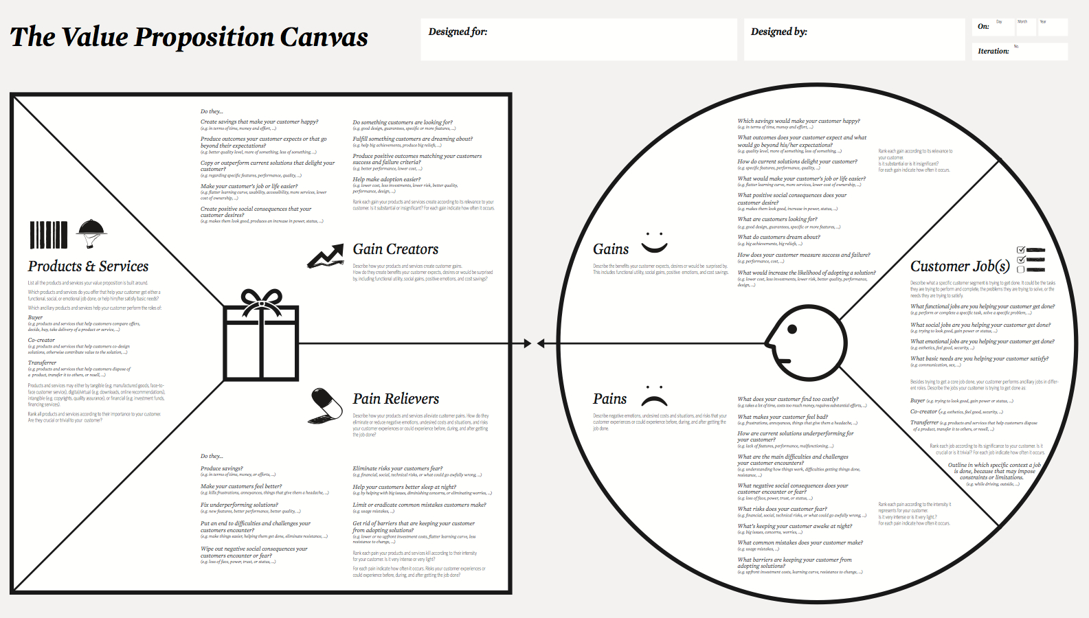 Template · Value Proposition Canvas
