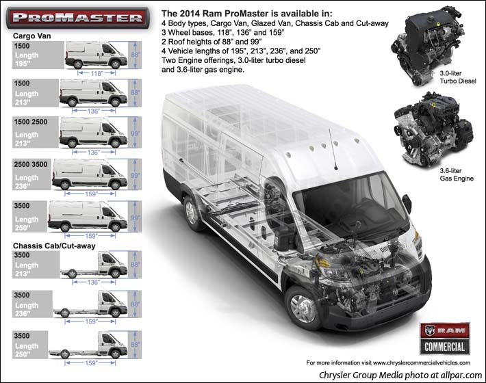 Ram Promaster The Big Van Based On The Fiat Ducato Ram Promaster Fiat Ducato Van