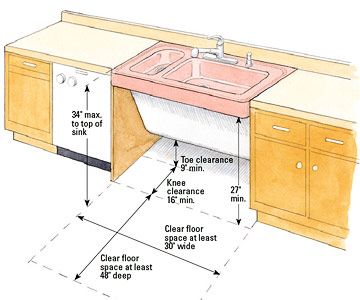 ADA sink | Rehab Addict | Pinterest | Sinks, Kitchens and House