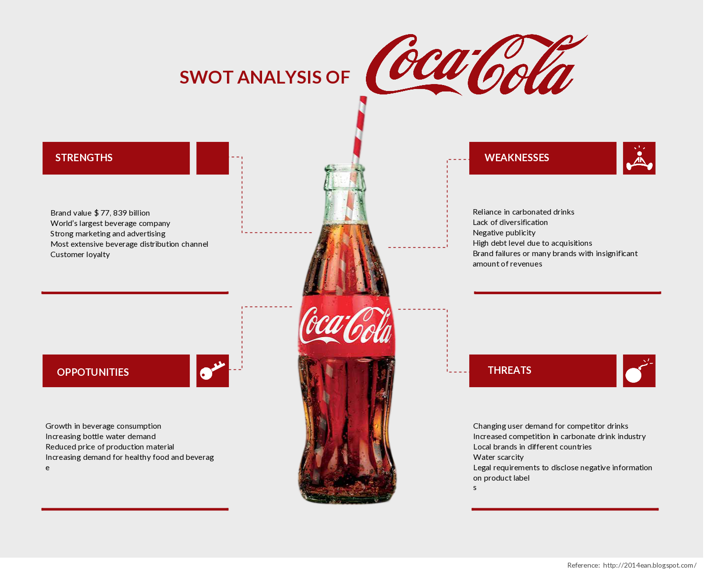 environmental scan of internal and external on walmart and coca cola Answer to subject is strategic management the company is coca-cola part 2: external and internal assessment an environmental scan.
