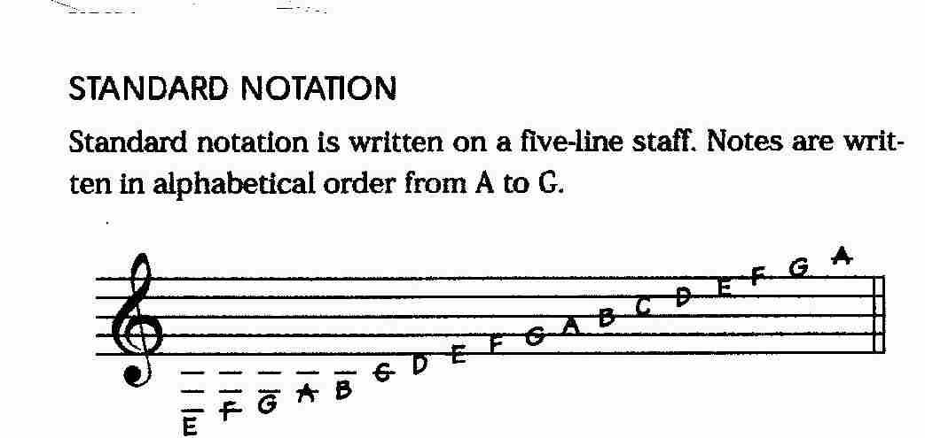 How To Read Music Sheets Standard Musical Notation For Beginners