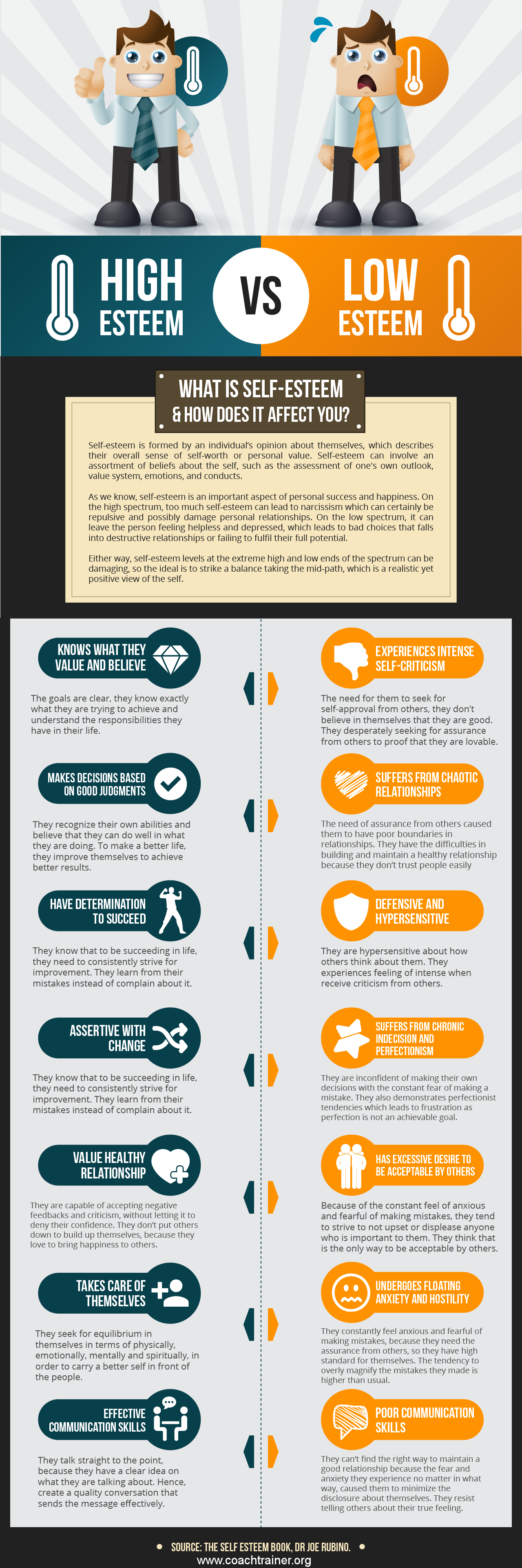 Infographic What Is Self Esteem And How Does It Effect