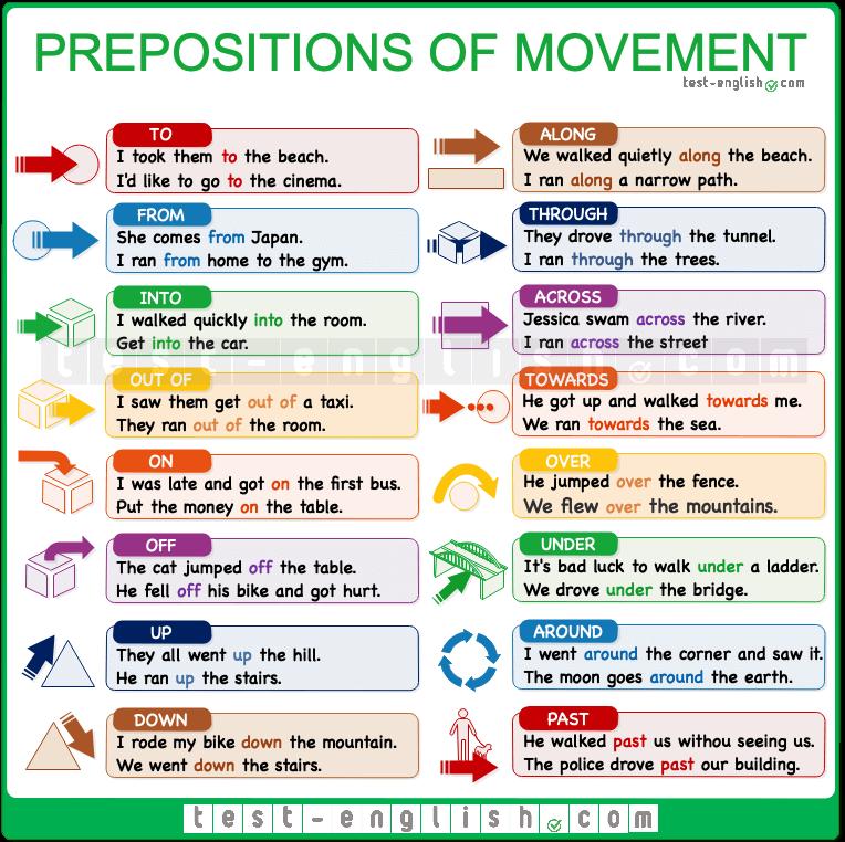Prepositions of movement along, across, over, etc em