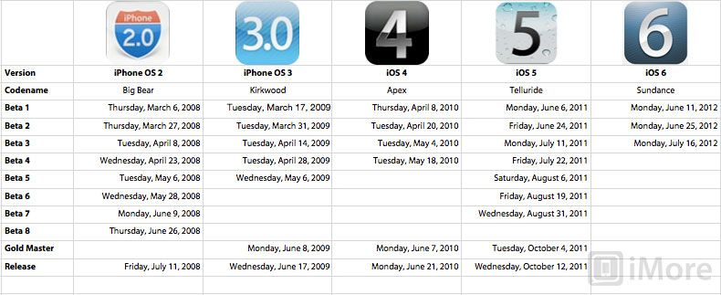 IOS Version Timeline Milestones Throughout The Years Infographic
