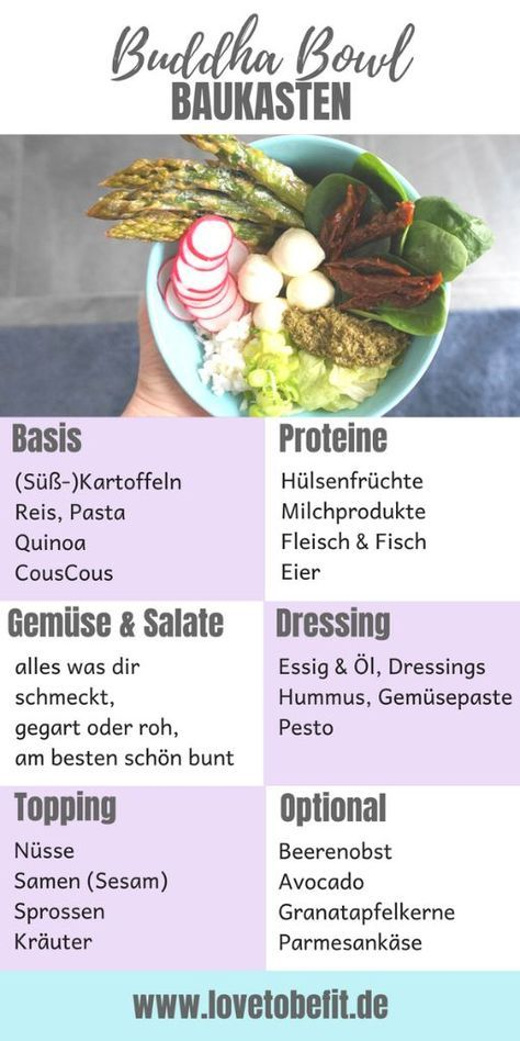 Photo of The ultimate Buddha bowl guide – including 7 bowl combinations – lovetobefit.de