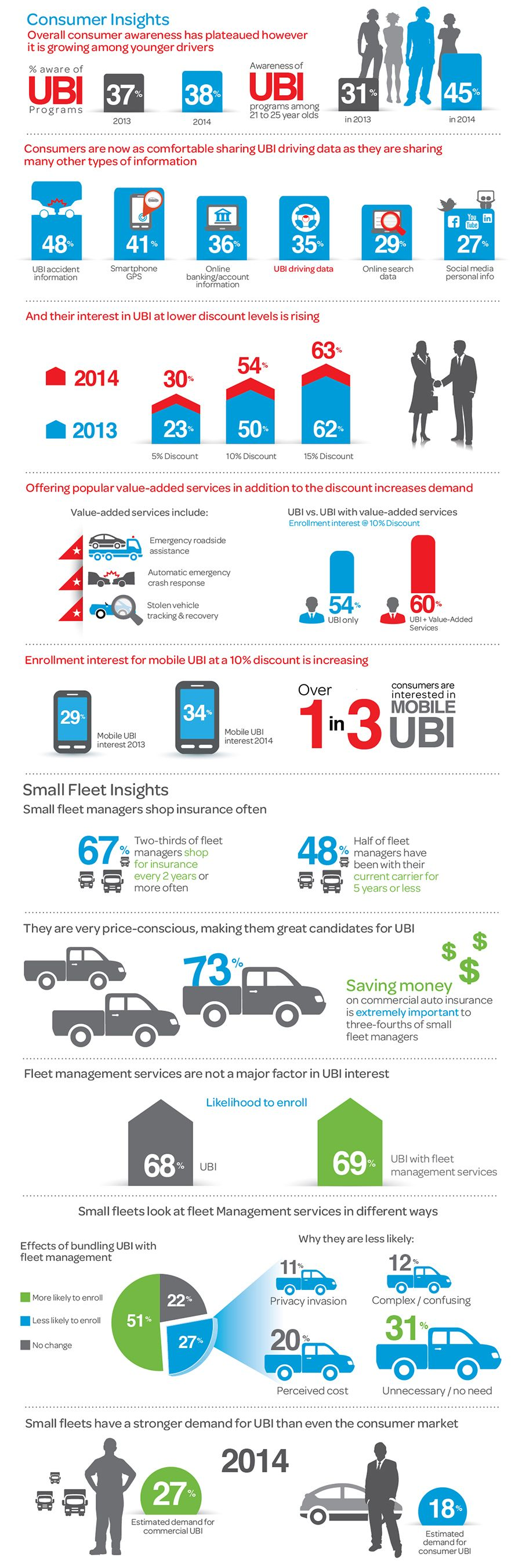 2014 Usage Based Insurance Study Infographic Telematic