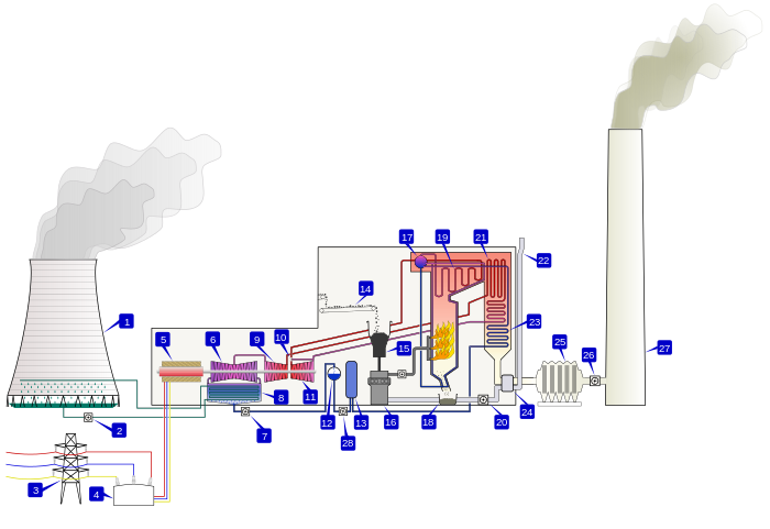Thermal Power Station Wikipedia The Free Encyclopedia Thermal