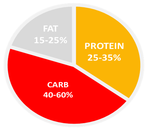 Photo of Macronutrient Ratio – Muscle Gain – Protein: