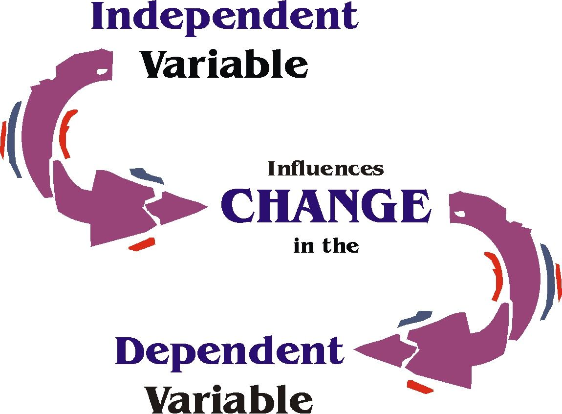 Relationship Between Independent Variable And Dependent