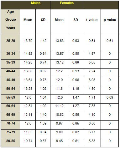Grip Strength Chart By Age Table 1 Comparison Of Handgrip