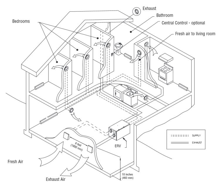 HRV/ERV ventilator independent dedicated system