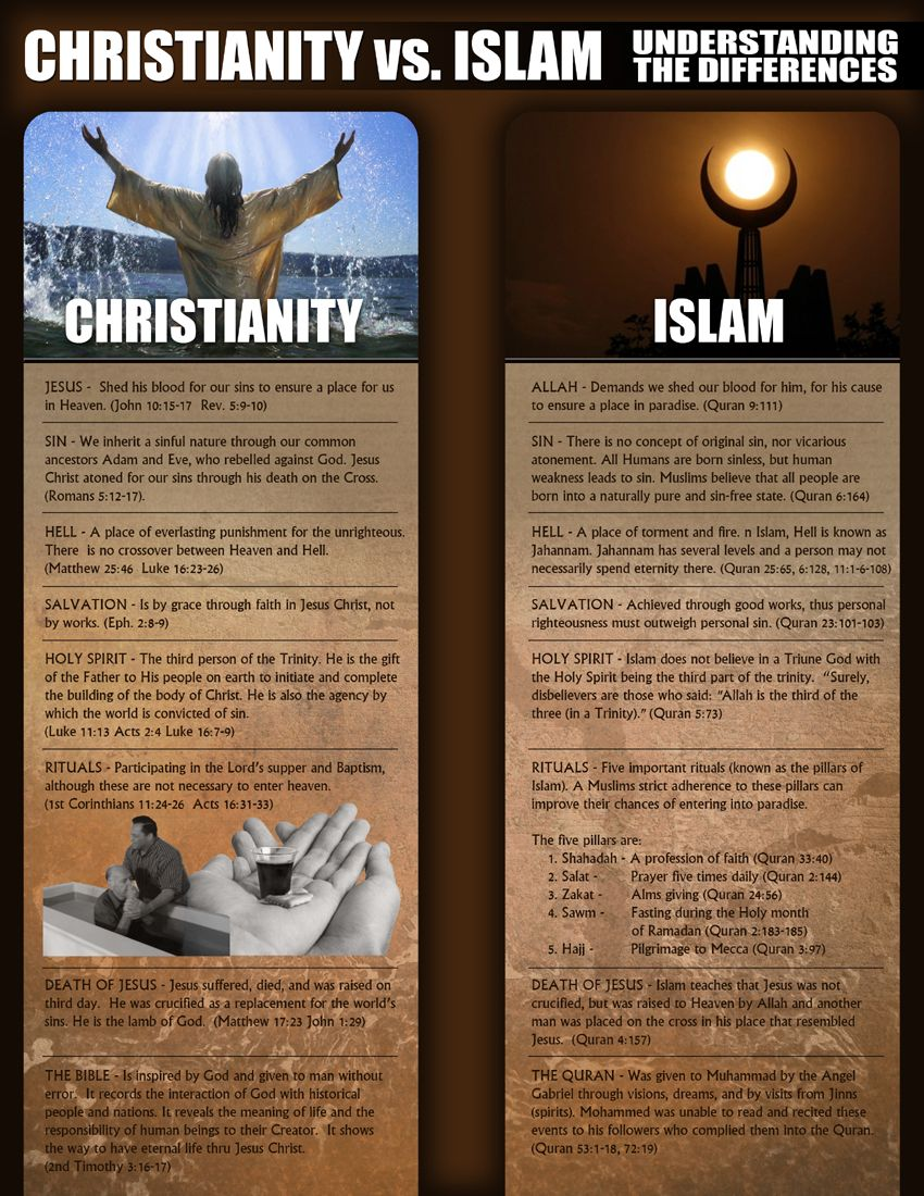 religions of the world monotheism grades christianity islam vs christianity witnessing to muslims