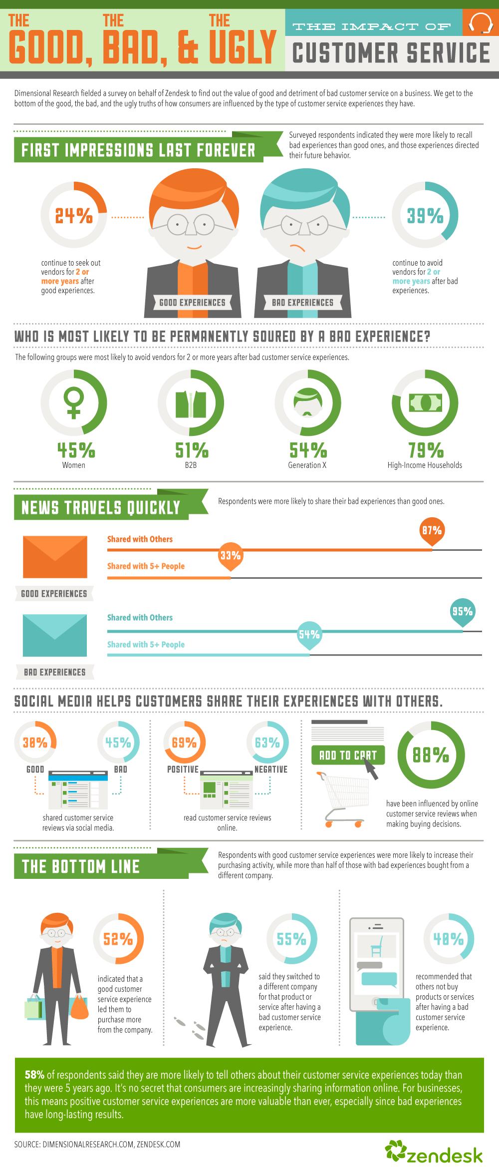 Buenas y malas experiencias en atención al cliente y cómo afectan a ...