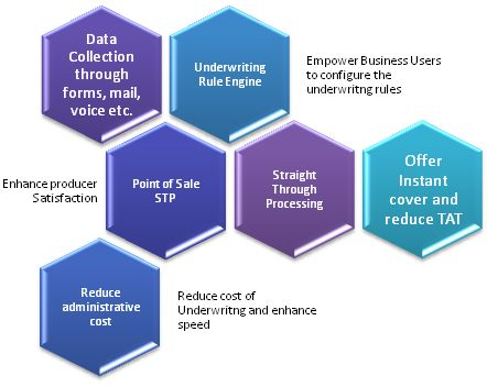 Underwriting Software Underwriting Data Collection Software
