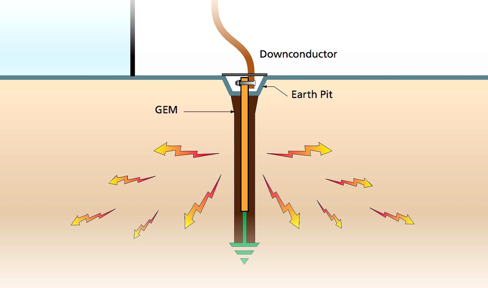 Why Is Good Grounding Important And What Can You Do About It Eep Electrical Projects Earthing Grounding Electrical Installation