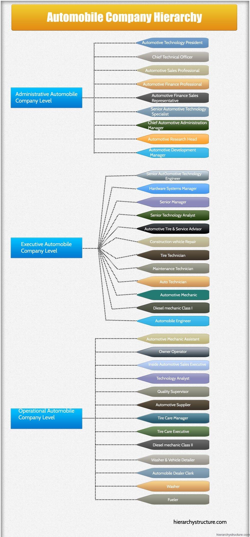 Automobile company hierarchy automobile companies