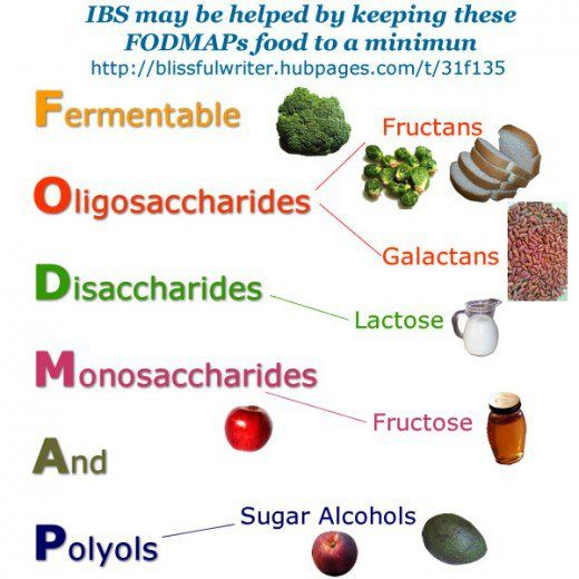 Low fodmap diet may help reduce ibs symptoms fodmap ibs low fodmap diet may help reduce ibs symptoms publicscrutiny Choice Image