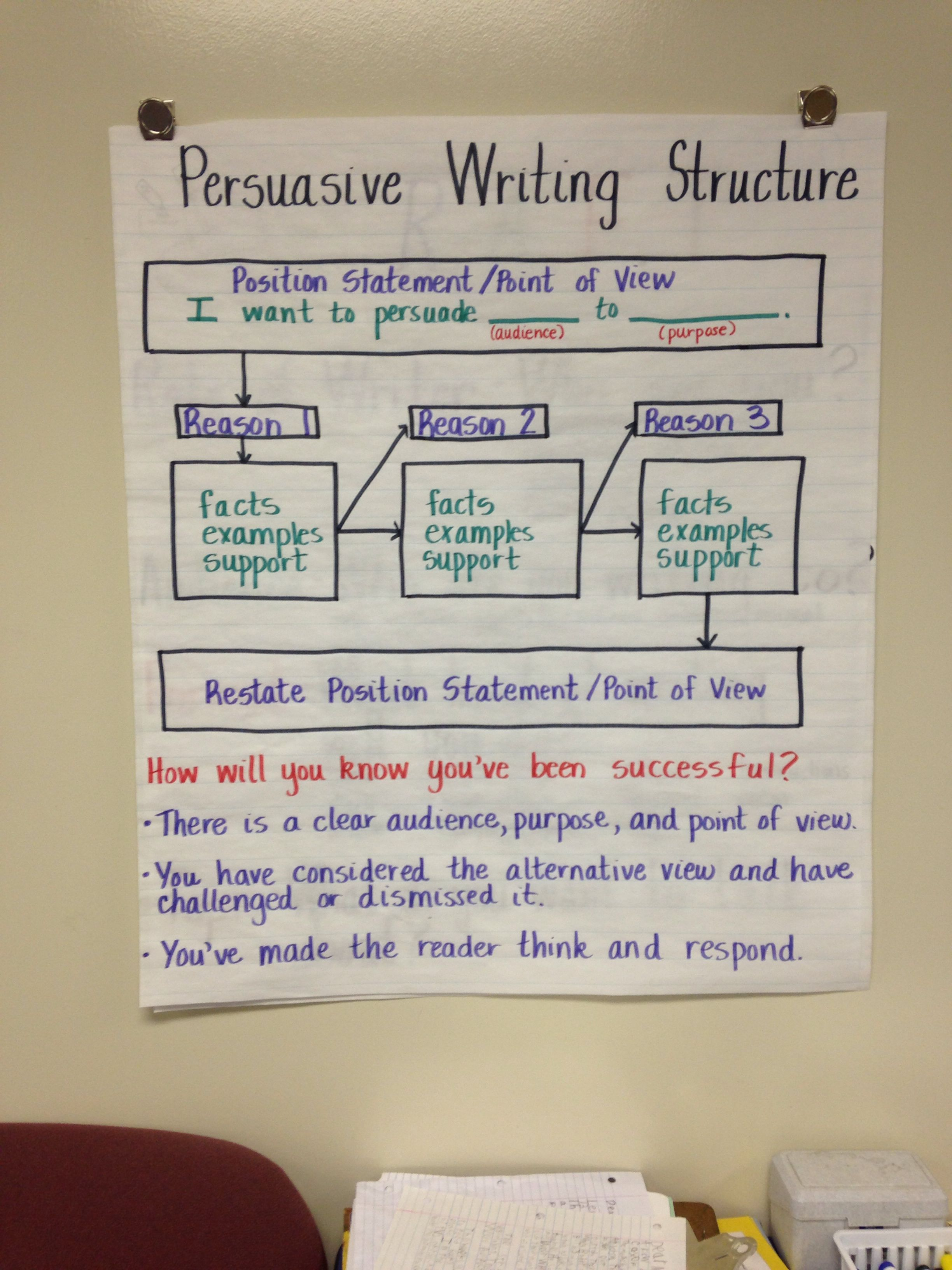 Persuasive Writing Anchor Chart Make My Classroom Awesome