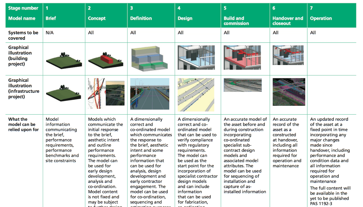 Levels Of Model Definition Table From Pas 1192 2 Construction Documents Development Concept Definition