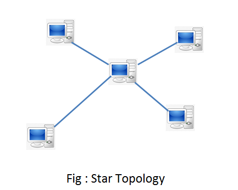 Types Of Network Topology Mesh Star Bus Ring Tree Hybrid Topology Types Of Network Topology Types Of Network Topology