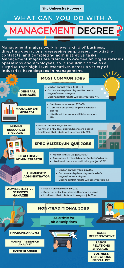 12 Jobs For Management Majors The University Network Healthcare Administration Management Degree Healthcare Management
