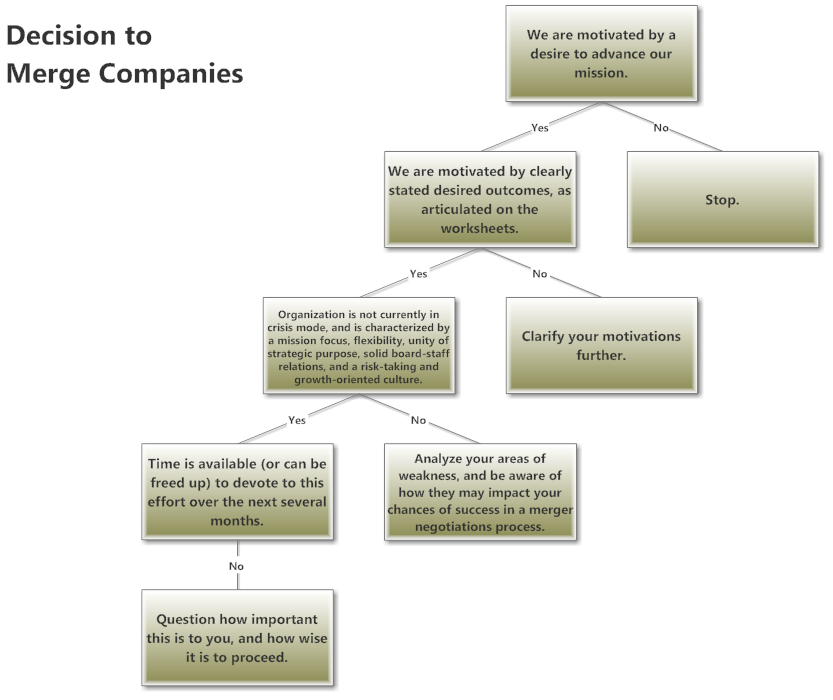 Example Image Company Merger Decision Tree  Brilliant Ideas