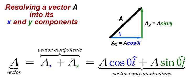 Vectors Math Genius Mathematics Math Tricks Vector addition worksheet with answers
