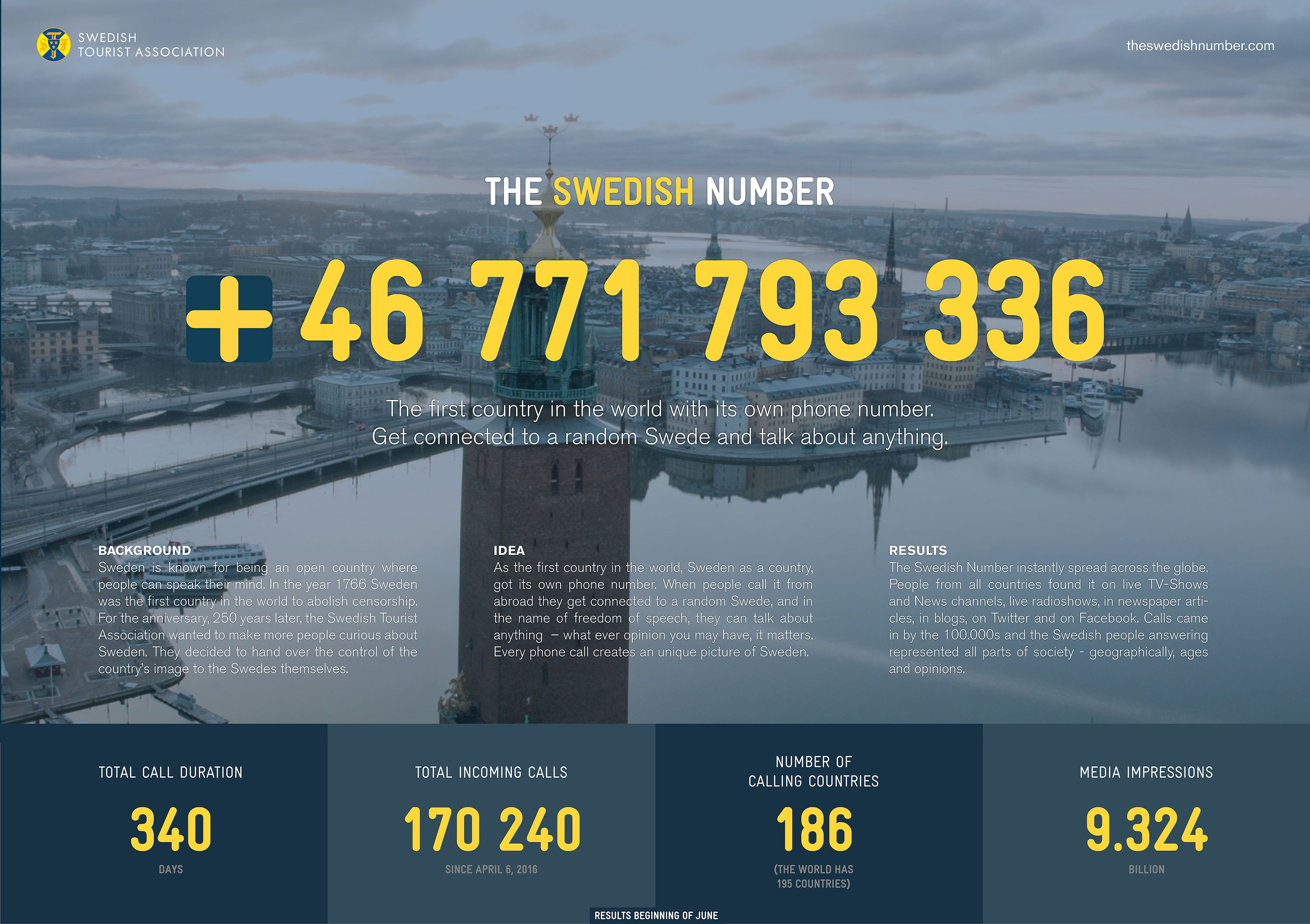 The Swedish Number  Swedish Tourism Phone Number Marketing