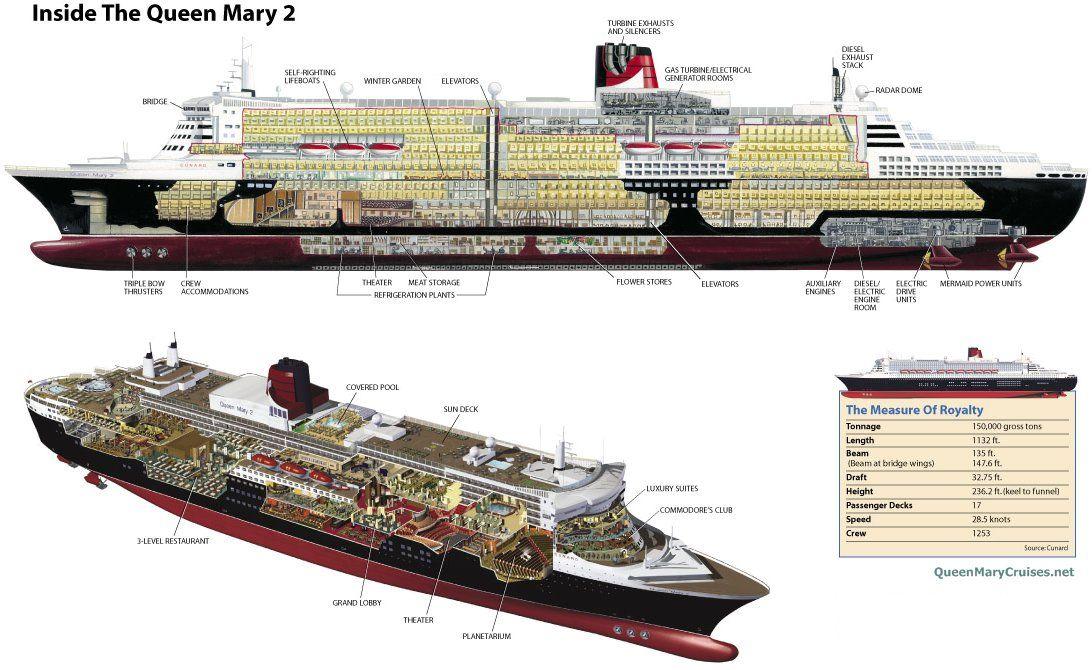 Interior Design Of The RMS Queen Mary Modern Ships Boats - Princess mary cruise ship