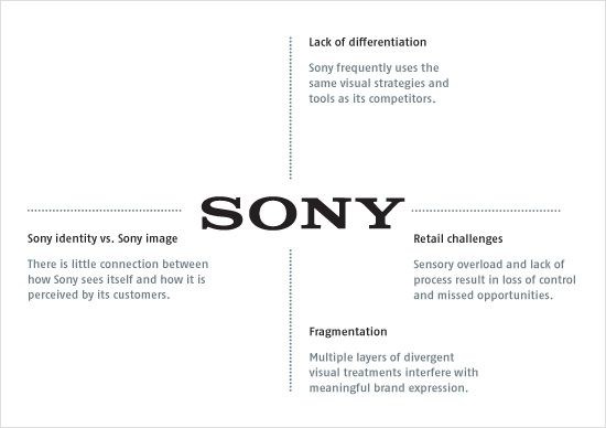 Sony Brand Audit Creative Branding Brand Innovation Visual