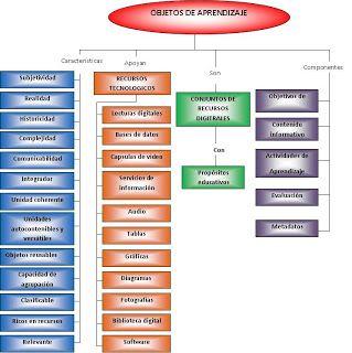 Actualizacion Educativa: Una interesante clasificación de los Objetos de Aprendizaje