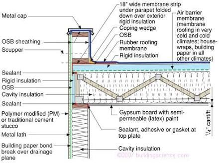 Structure Of Flat Roof Google Search Flat Roof Flat Roof Insulation Roof Cladding