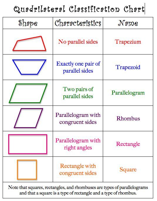 Download a free Quadrilateral Classification Quiz from Laura ...