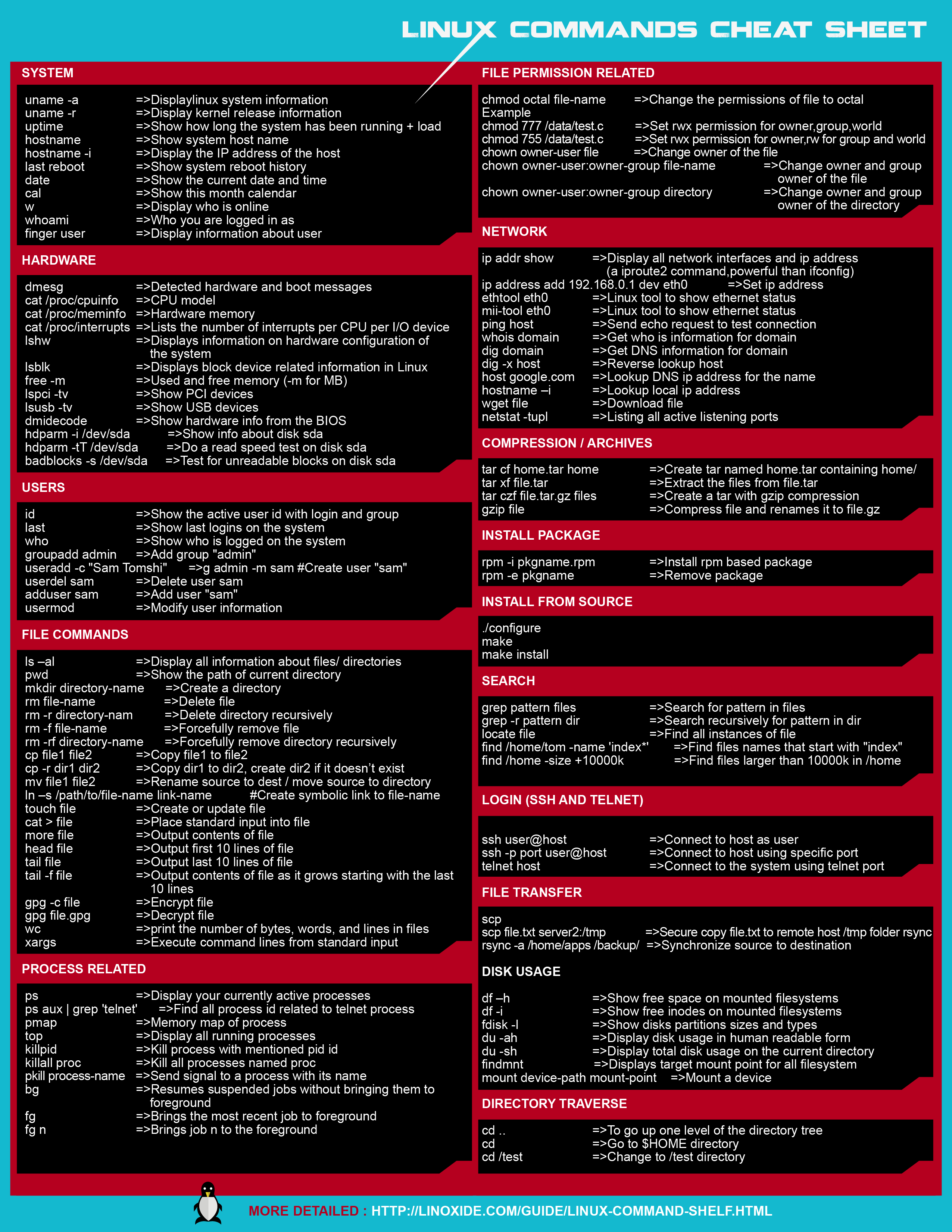 Linux commands cheat sheet in a well formatted image and pdf
