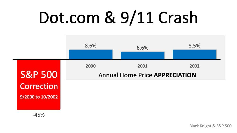 Here S Why The Stock Market Correction Probably Won T I Stock Market Brooklyn Real Estate Real Estate Marketing
