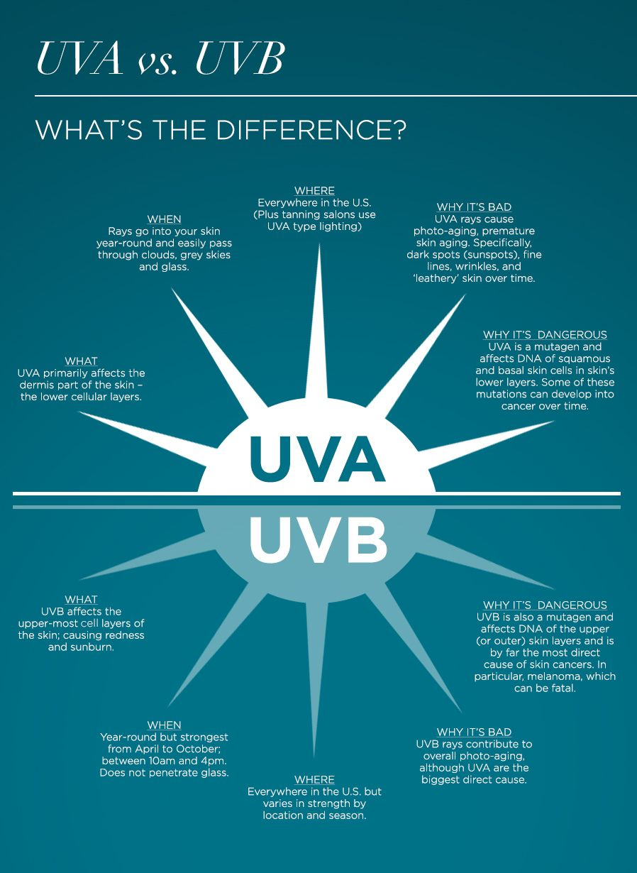 learn the difference between uva and uvb rays. | priority 1skin