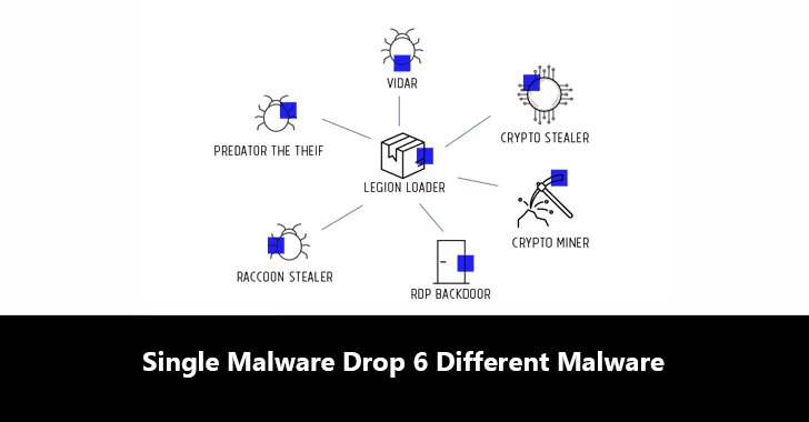 Hackers Using a Single Malware Dropper to Drops 6