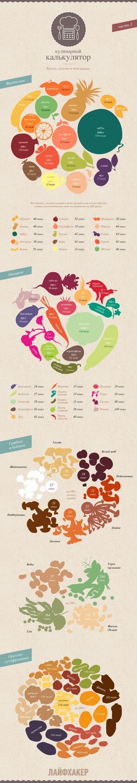 ИНФОГРАФИКА: Кулинарный калькулятор | 100 калорий ...