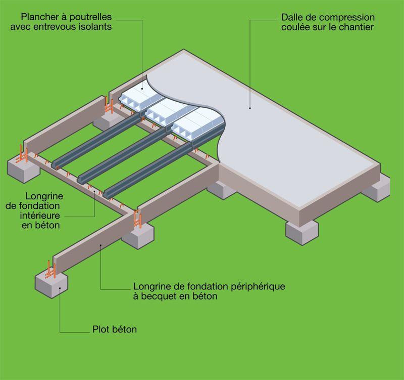 Fondations : Système Plots Ou Pieux / Semelles / Longrines Pour