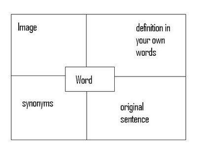 Square Writing Template Good Idea For A Vocab Study Especially