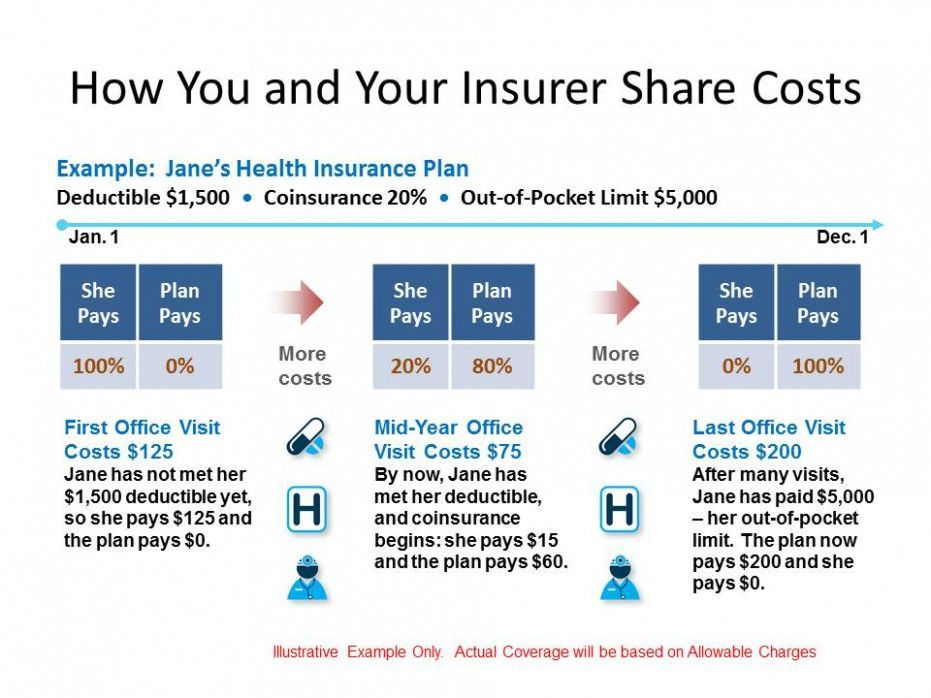12 Great Lessons You Can Learn From Health Insurance Deductible