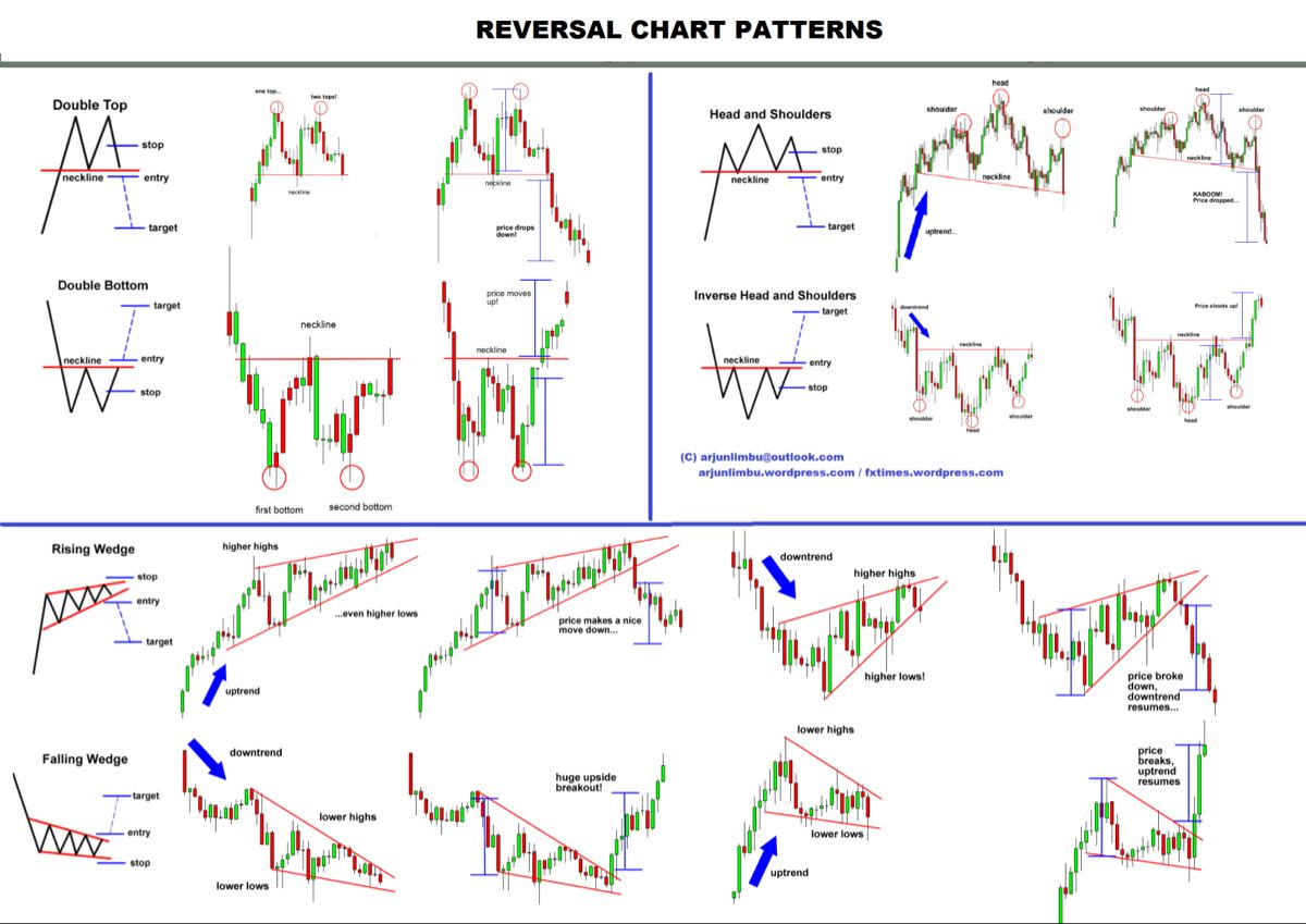 Belajar chart pattern forex investing in just 2 alt coins