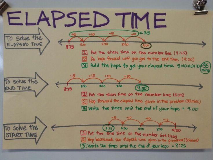 also elapsed time anchor chart  education pinte rh pinterest
