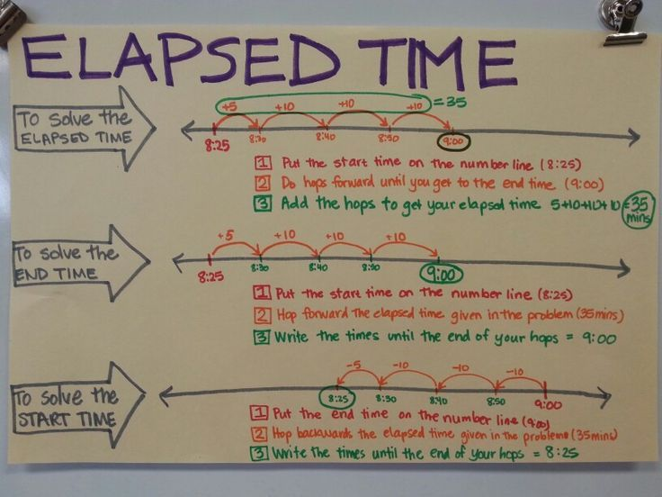 Elapsed Time Anchor Chart Pinteres