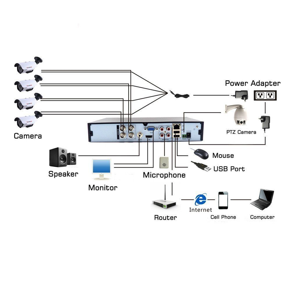 Dvr Wiring Diagram | Home theater wiring, Home theater, Diagram | Tv And Dvr Wiring Diagram |  | Pinterest