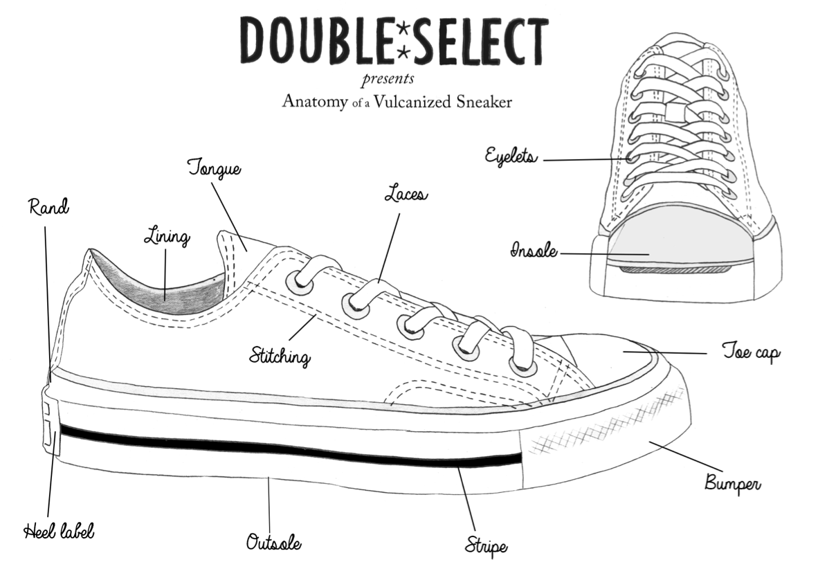 Anatomy Of A Vulcanized Sneaker Encyclopedia Womens Shoes