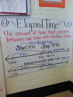 Anchor charts also best math elapsed time images teaching activities rh pinterest